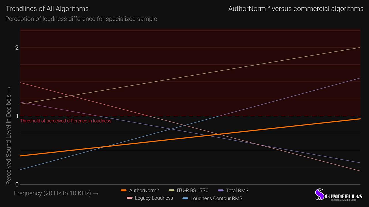 Image of Comparisons Measurements Average Trendlines of All Algorithms Web.
