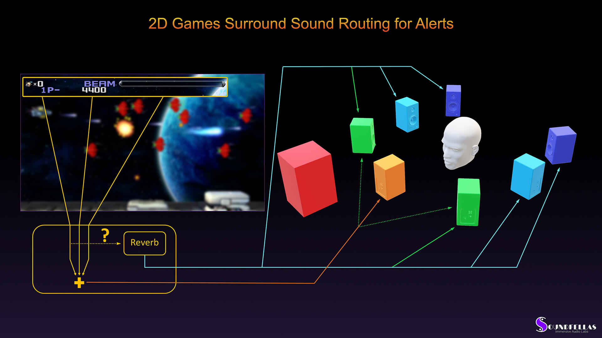 Image of 2D game surround sound routing for alerts.