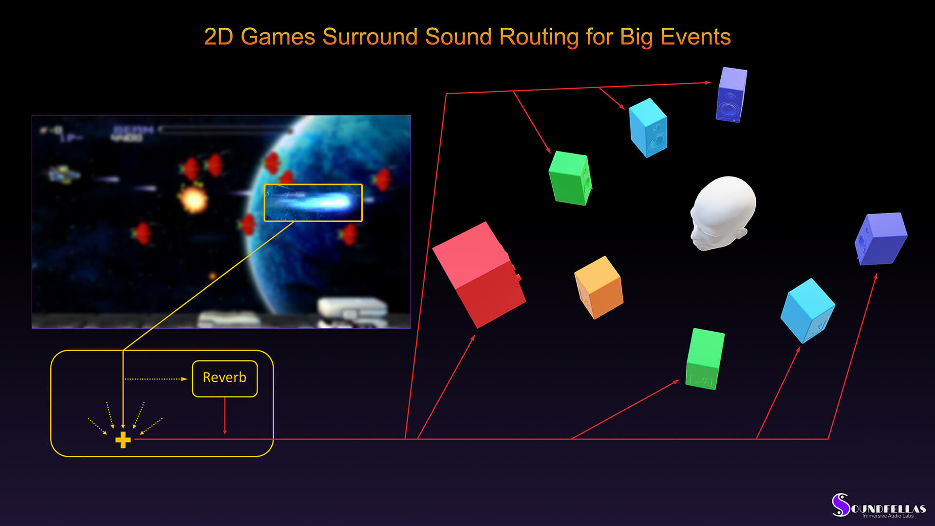 Image of 2D game surround sound routing for big events.
