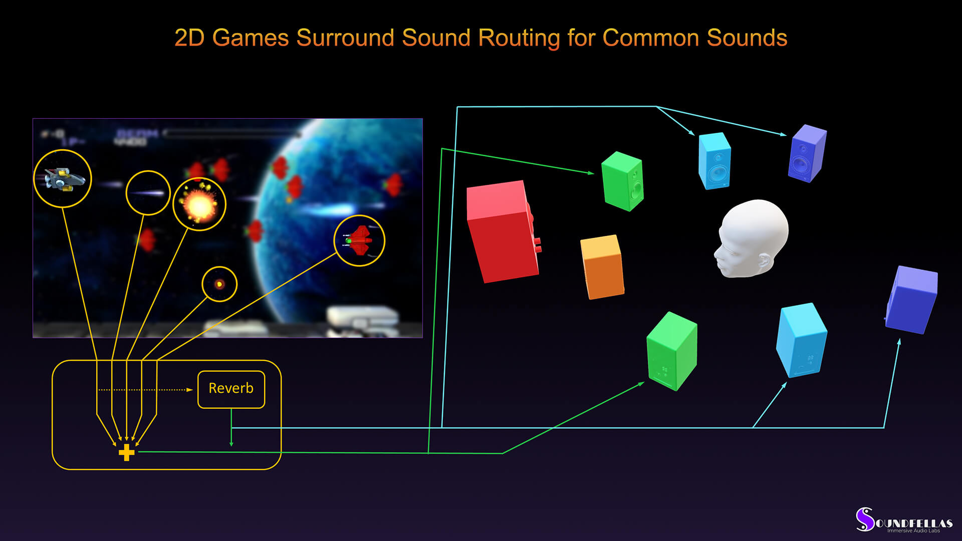 Image of 2D game surround sound routing for common sounds.