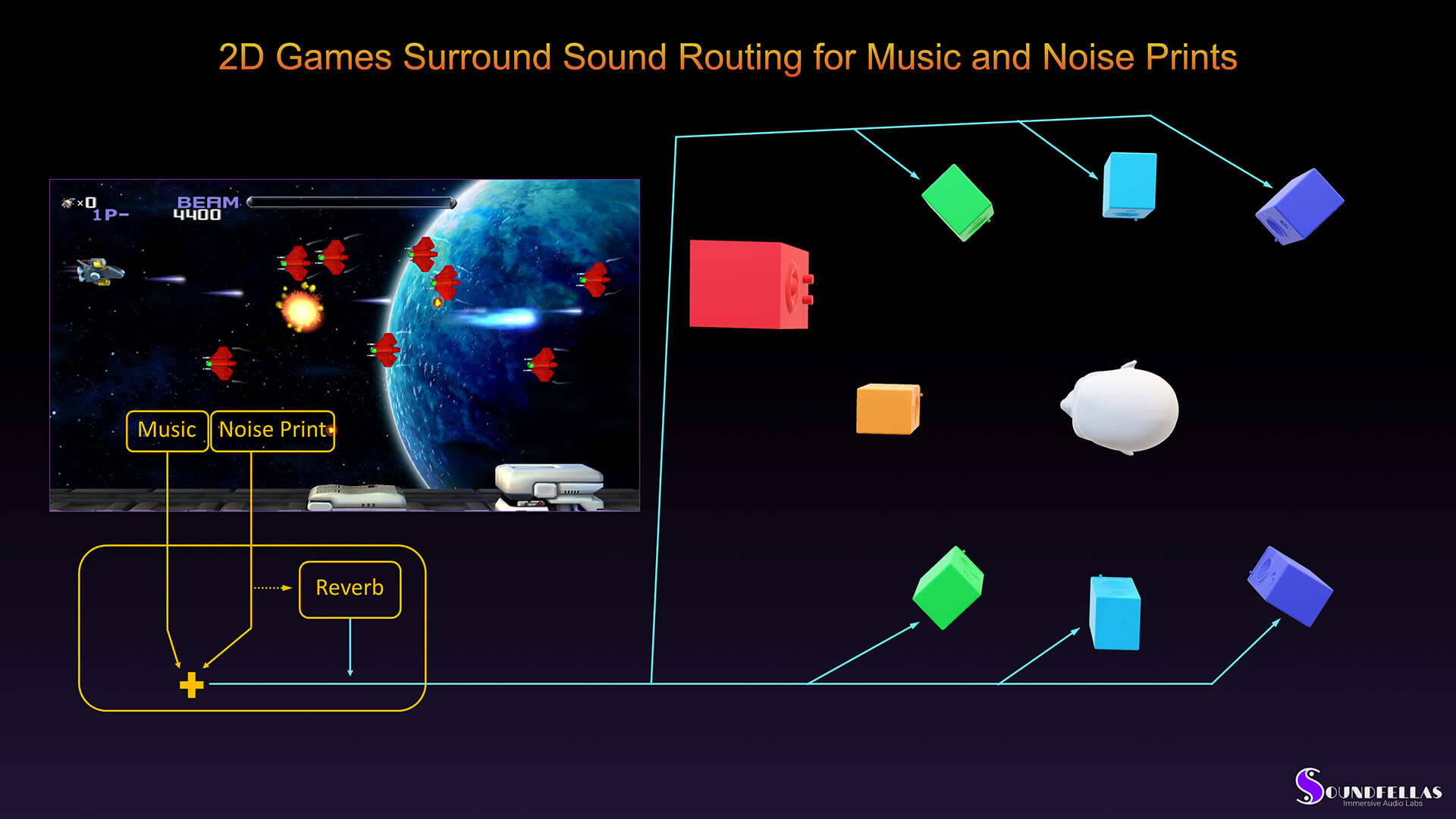 Image of 2D game surround sound routing for music and noise prints.