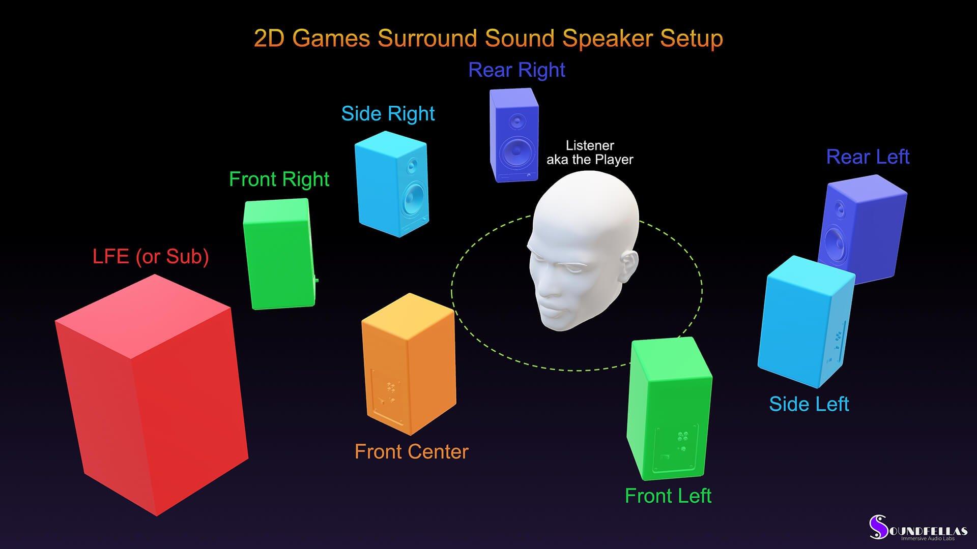Image of 2D game surround sound speaker setup.