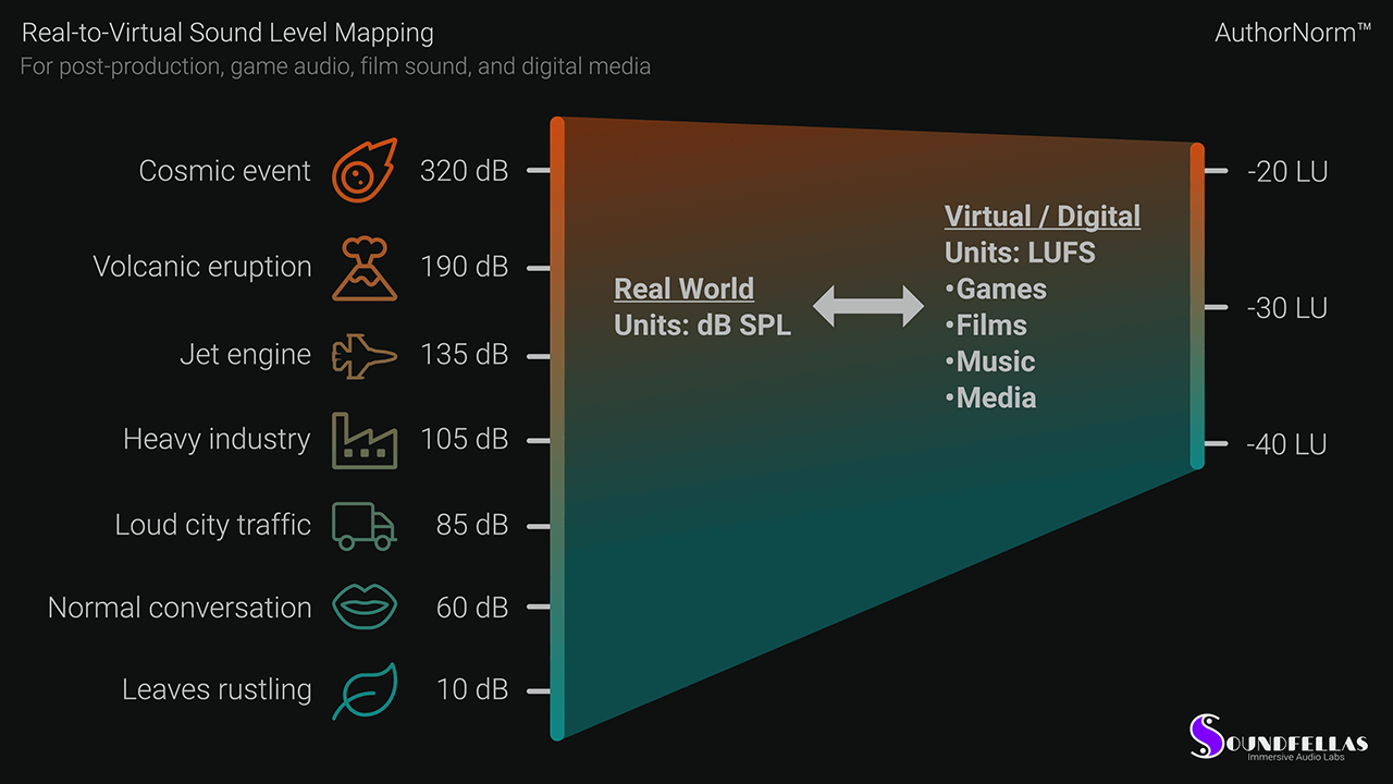 Image of AuthorNorm Real to Virtual Sound Level Mapping Web.