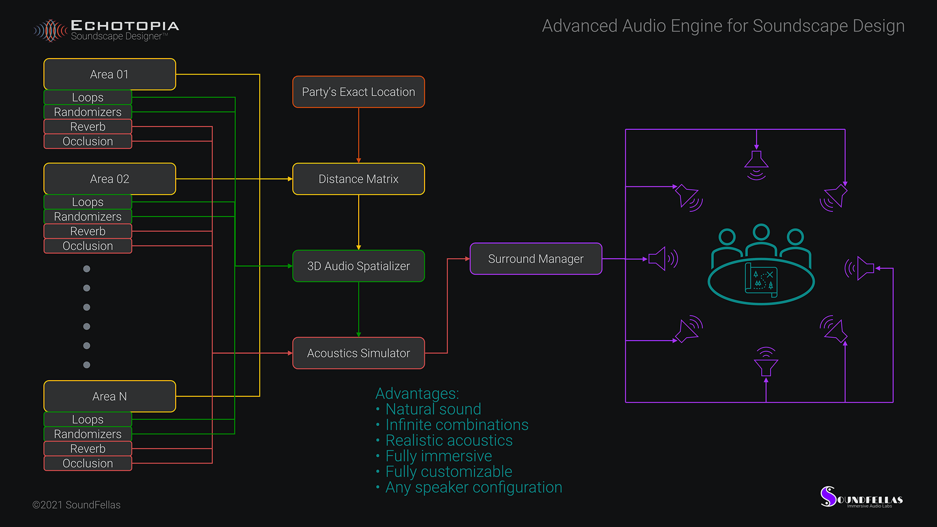 Image of Echotopia Signal Flow of Advanced Audio Engine for Soundscape Design Web.