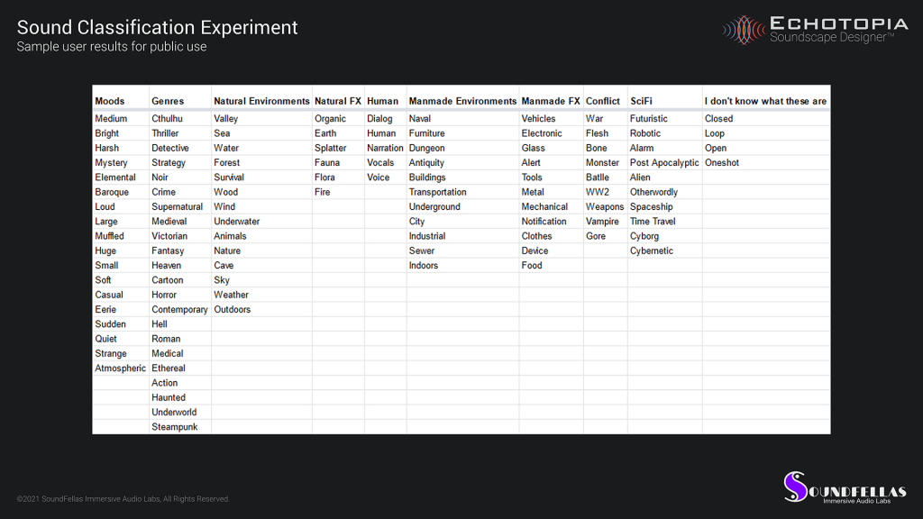 Image of Echotopia taxonomy development card sorting experiment results 01.