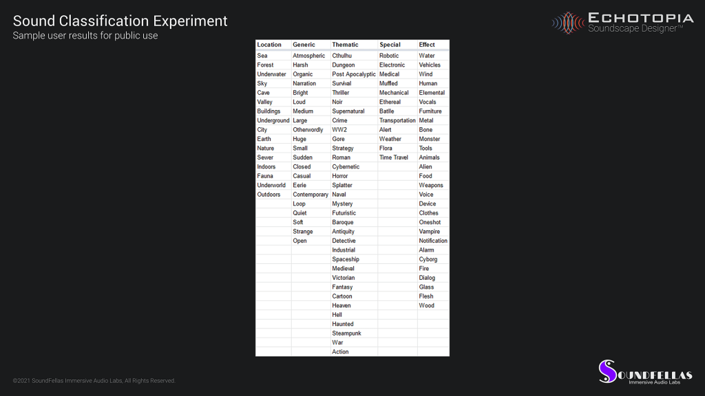 Image of Echotopia taxonomy development card sorting experiment results 05.