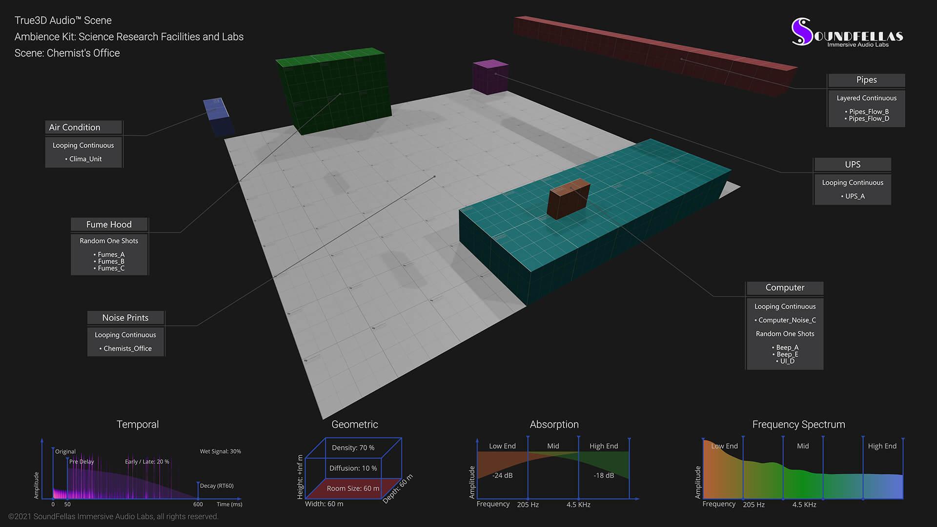 Image of True3D Audio Model Schematic Web.